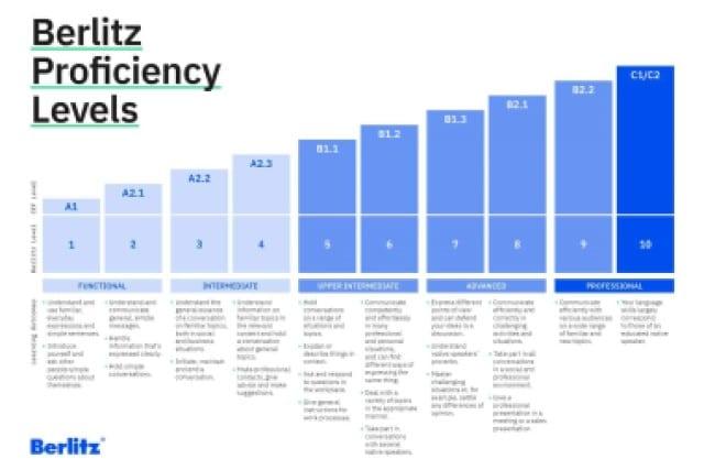 Berlitz Proficiency Chart - Tum Almanca Seviyeler ve Aciklamalari