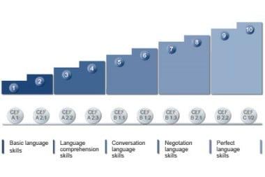 Berlitz ingilizce seviyeleri CEFR